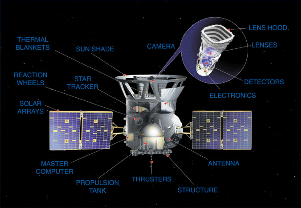 Mission Overview - TESS - Transiting Exoplanet Survey Satellite